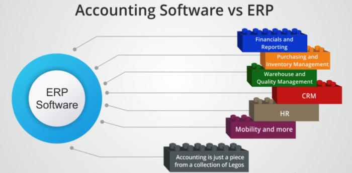 Nutzen der ERP-Software
