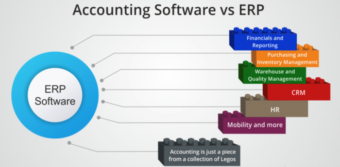 Benefit of ERP software