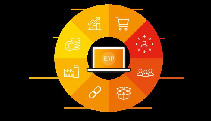 Das ERP-System ist ein vollständig integriertes System