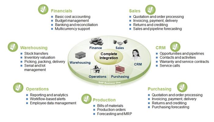 SAP B1 Vollständige Integration