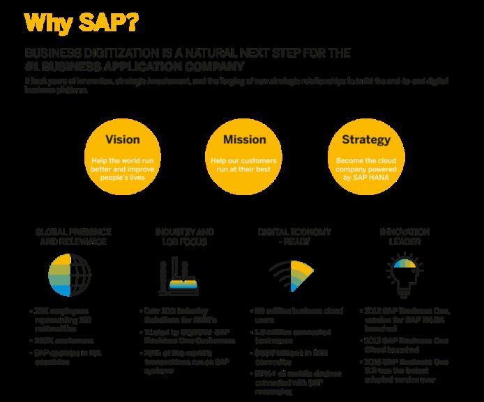 The advantages of SAP