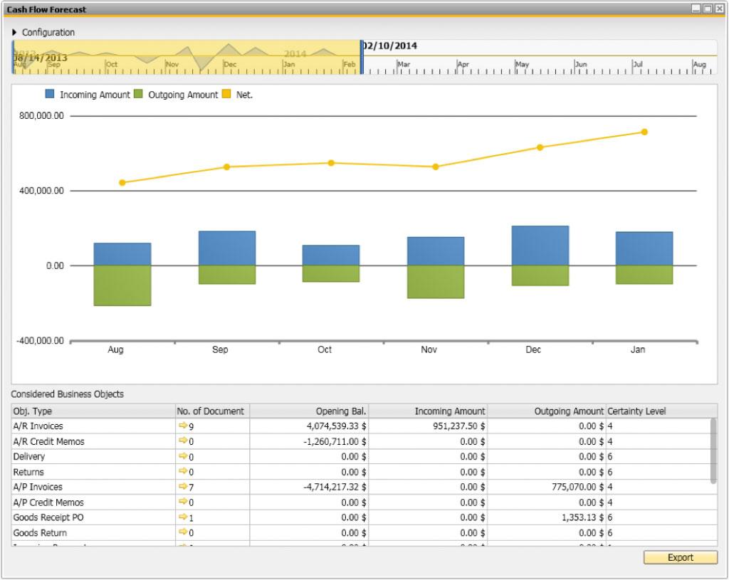 SAP Business One Cash Flow Forecasting