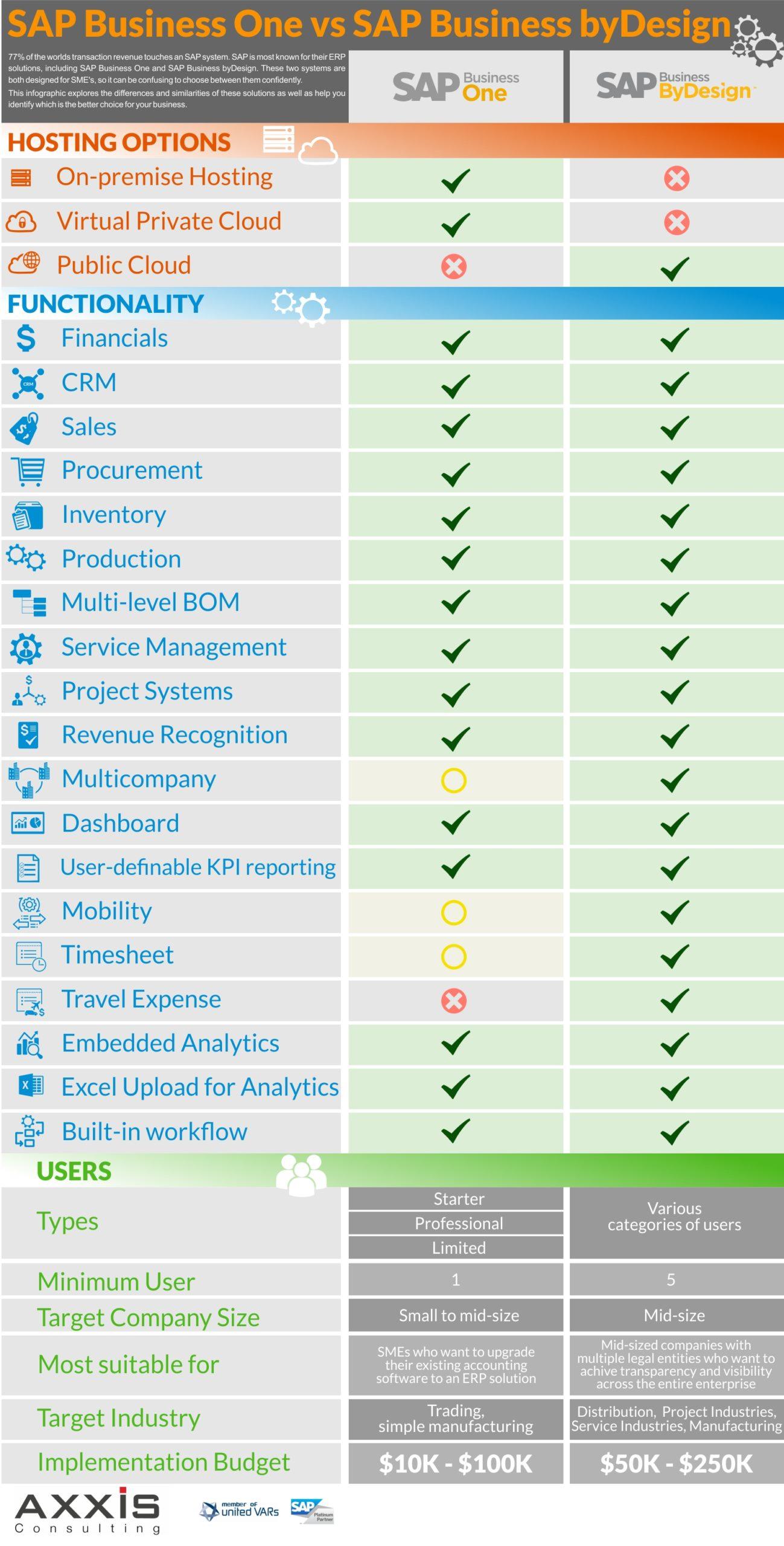 Infographic SAP B1 vs SAP Business ByDesign