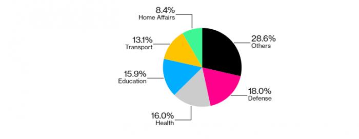 Singapore's budget 2020 spending pie chart