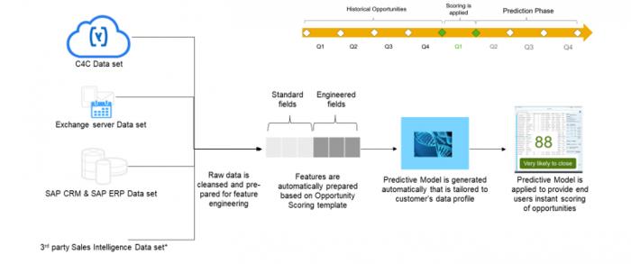 SAP Sales Cloud dataset