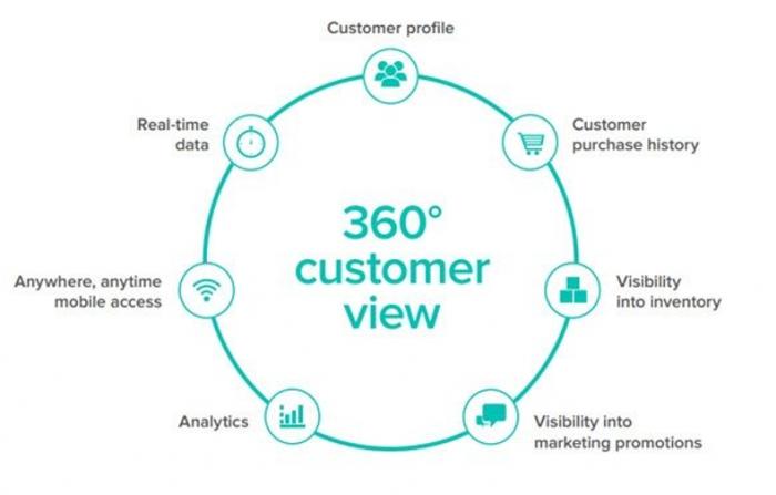 SAP Sales cloud 360 degree customer view