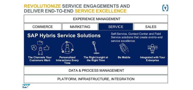 SAP Hybris Cloud for Service