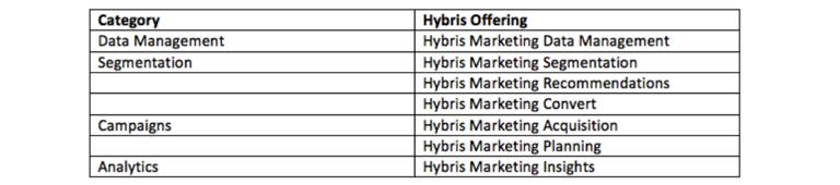 SAP Hybris Marketing