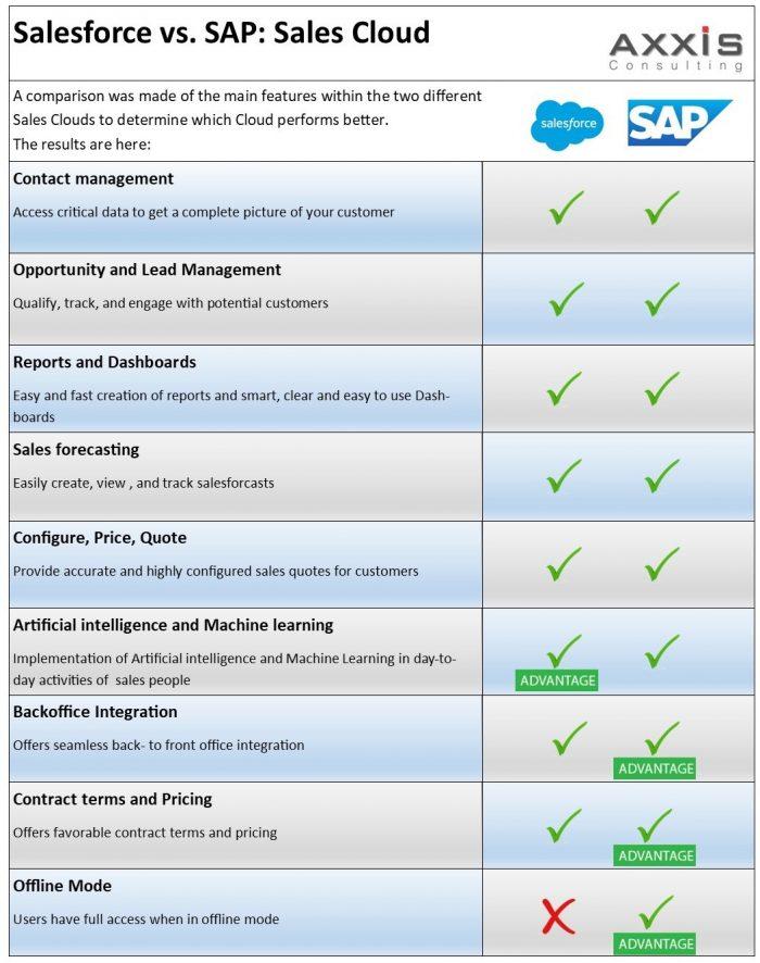 Salesforce vs. SAP Sales Cloud comparison
