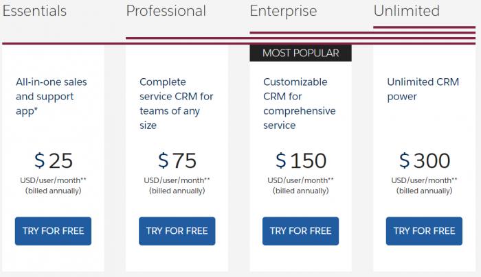 Salesforce Service Cloud editions price