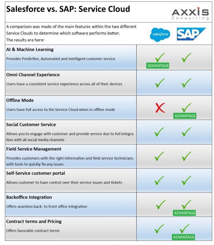 Salesforce vs. SAP_Service Cloud comparison table