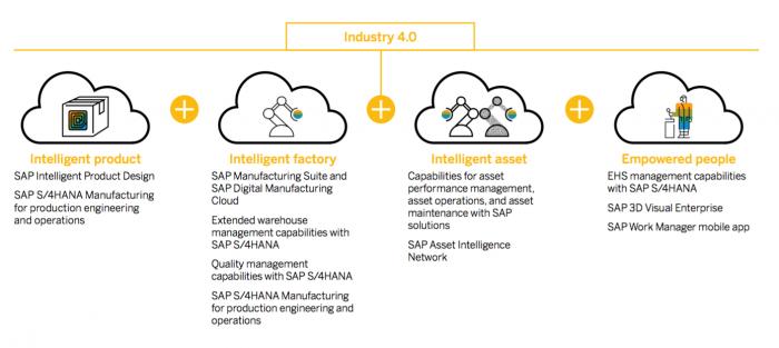 SAP S4HANA Industry 4.0