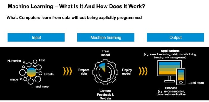 What is machine learning and what it does