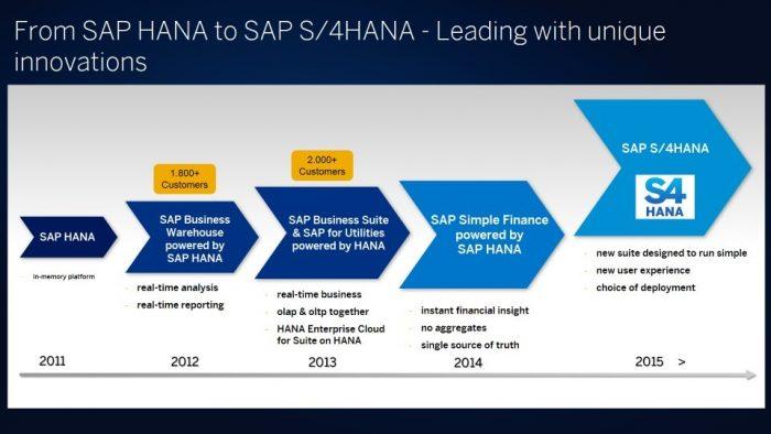 from SAP HANA to SAP S4HANA