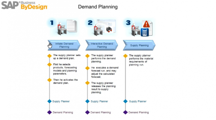 Supply chain management SAP Business ByDesign