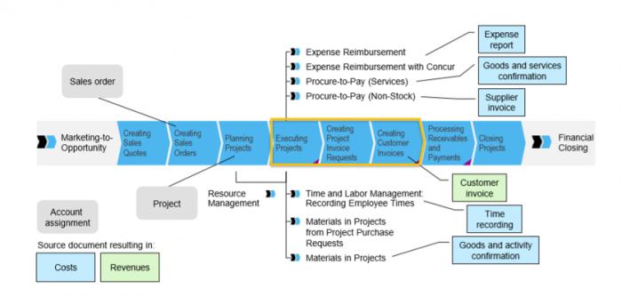 SAP Business ByDesign Project Management flow