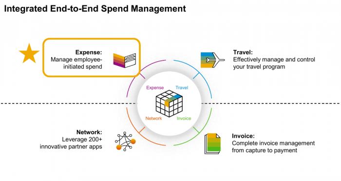 SAP Concur Components