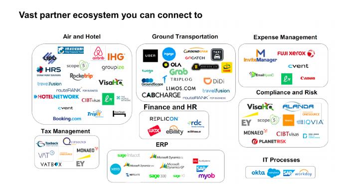 SAP Concur Integration
