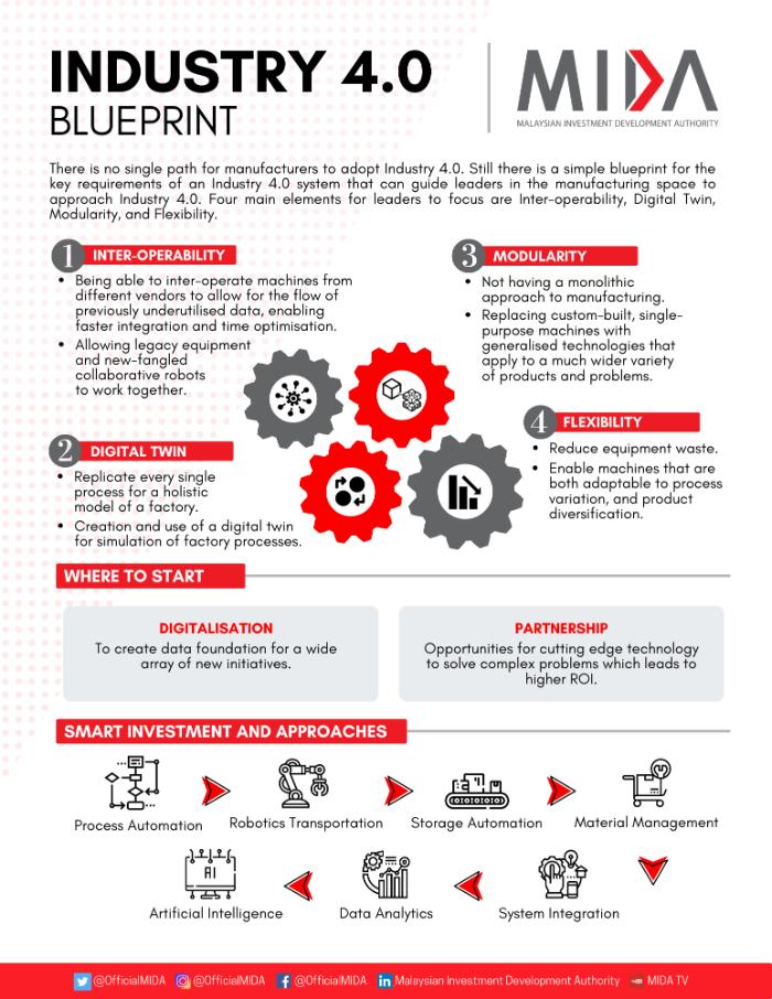 Industry 4.0 Blueprint