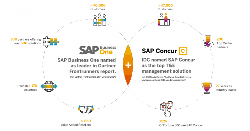 SAP Business One and SAP Concur