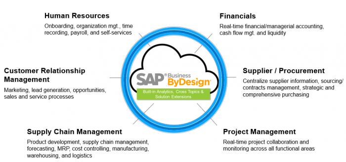 SAP Business ByDesign modules