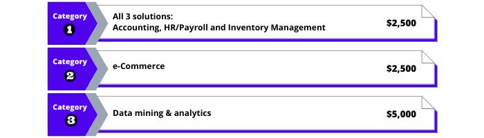 Digital Resilience Bonus (DRB) Payout for Retail Companies